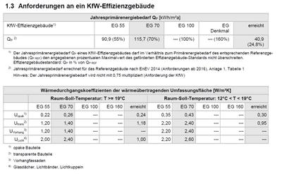 Anforderungstabelle für ein KfW-Effizienzhaus Nichtwohngebäude