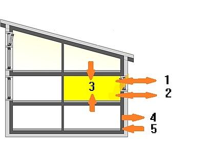 Transmission und Wärmespeicherung