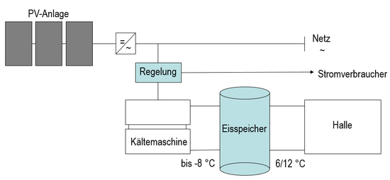 Zalando Erfurt - Energiekonzept mit Eisspeicher