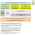 Bundesförderung effiziente Gebäude - Übersicht