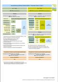 Bundesförderung effiziente Gebäude - Fördersätze