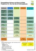 Übersicht KfW-Programme 2020: 151, 152, 153, 430
